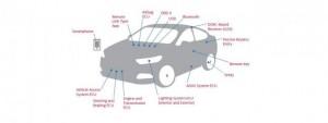 tecnologia e auto